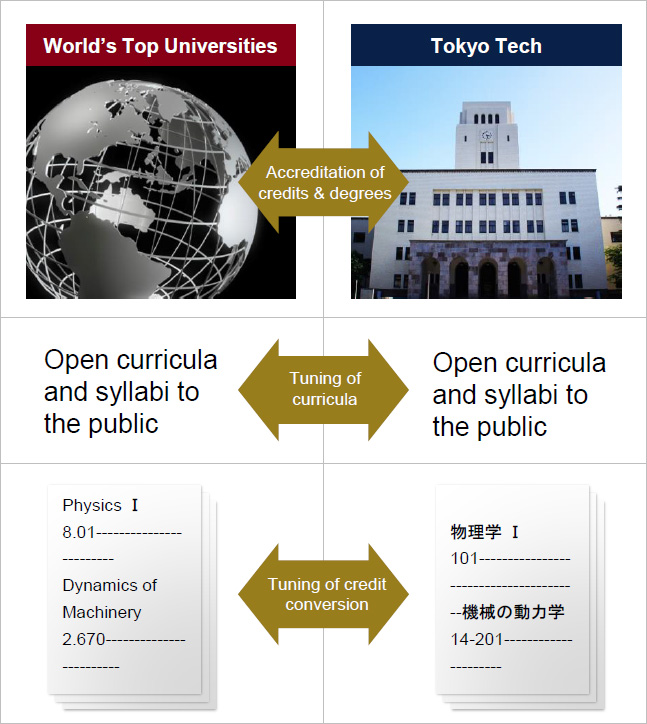 World's top universities / Tokyo Tech