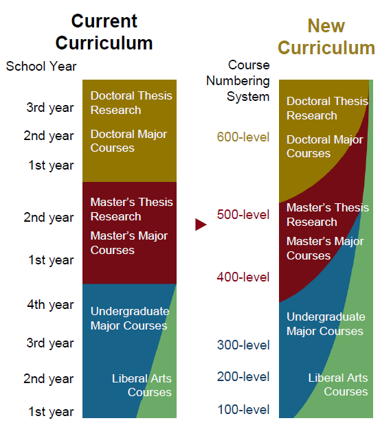 Current Curriculum / New Curriculum