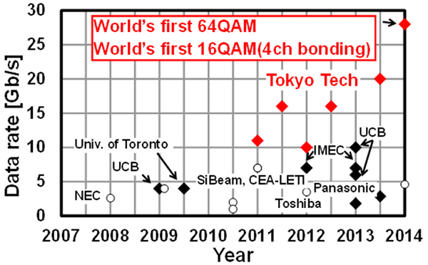 World's first 64QAM World's first 16QAM(4ch bonding)