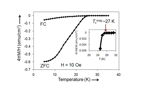Fig. 1 The magnetic susceptibility curve of the newly synthesized (Na0.25K0.45)(Ba1.00)3(Bi1.00)4O12. Superconducting transition can be confirmed at 27 K