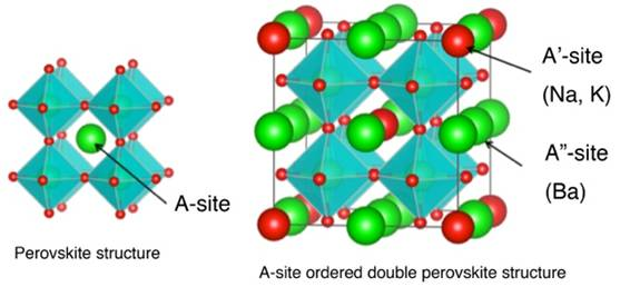"Fig. 2 A schematic diagram of the Perovskite-type structure and A-site ordered double Perovskite-type structure. Perovskite has one kind of A-site, but in the A-site ordered double Perovskite-type structure there are two kinds: A'site and A""site, so it has a doubled unit cell. In the superconductor discovered in the current research, the A'site is occupied by Sodium and Potassium, while the A""site is occupied by Barium."