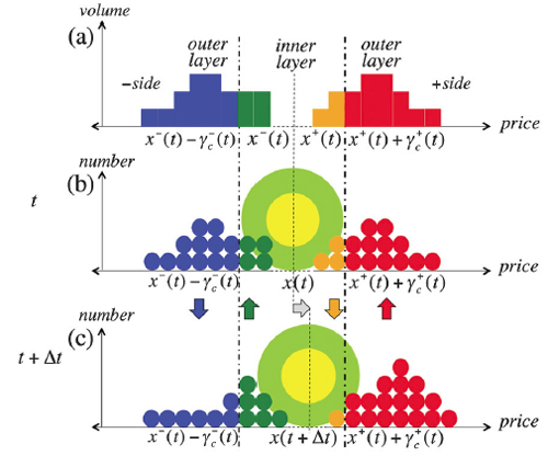 Misako Takayasu and colleagues have created a new model describing the fluctuations in an order-book for financial markets, using the laws of Brownian motion exhibited by particles in a fluid. The centre colloid particle (green and yellow) rests at the mid-price of a set of transactions. The range of price fluctuation is described by surrounding molecules (red and blue) which knock the mid-price up or down.