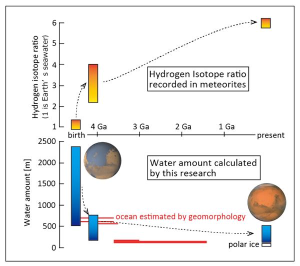 figure: Meteorites reveal how Mars lost its water