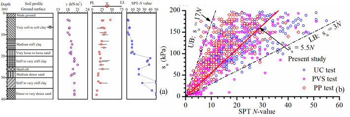 Fig. 2: (a) Typical subsoil profile of Phnom Penh city in downtown area and (b) empirical correlations of the undrained shear strength to the SPT N-value of Phnom Penh fine-grained soils.