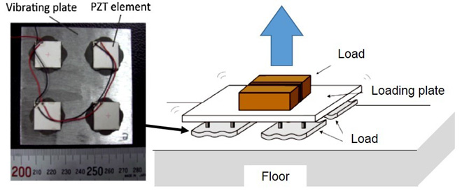 Fig. 1 Vibration plate (left) and the configuration of the flying plate (right).
