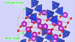 Discovery of new ferroelectric silicate materials