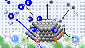 A new catalyst redefines rate limitations in ammonia production