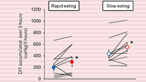 Savoring meals increases energy expenditure after meal intake