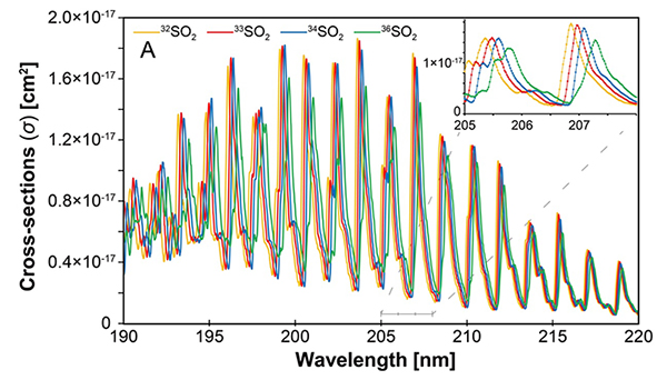 UV-absorption spectra of different isotopic species of the SO2 molecule