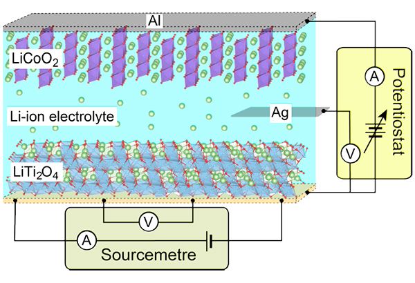 Schematic illustration of the pseudo-Li-ion battery structure. The anode and cathode materials are LiTi2O4 film and LiCoO2/Al, respectively. The Li-ion electrochemical reactions and resistivity measurements are independently performed by using electric circuits, drawn by at the side and bottom of the cell, respectively.