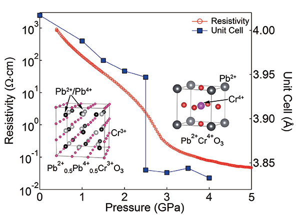 Pressure evolutions of crystal structure, electrical resistivity and lattice constant of PbCrO3. Abrupt decreases in lattice constant and resistivity owing to the transition from Pb2+0.5Pb4+0.5Cr3+O3 to Pb2+Cr4+O3 are evident.
