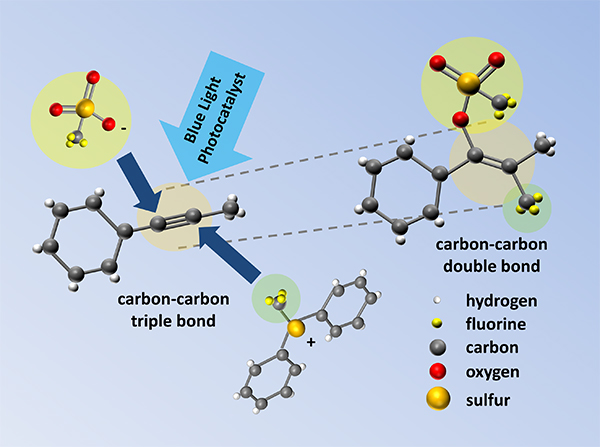 Illustration showing the addition of chemical groups across a carbon–carbon triple bond to achieve a carbon–carbon double bond with four substituent groups.