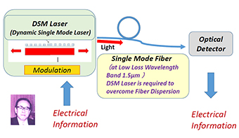 Optical Communication with Single Mode Fiber and Dynamic Single Mode Lasers (DSM Laser)