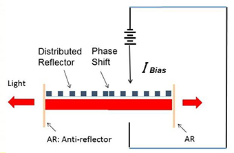 Phase-shift distributed feedback laser — a thermo-tunable DSM laser