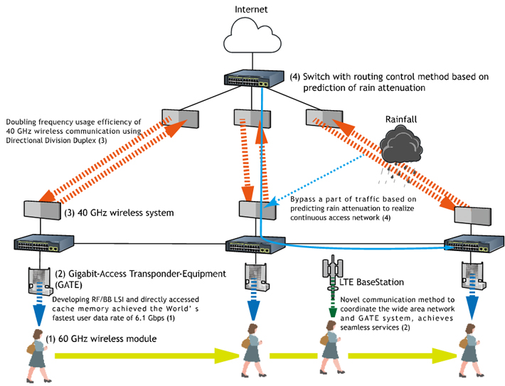 Schematic overview of the proposed wireless network