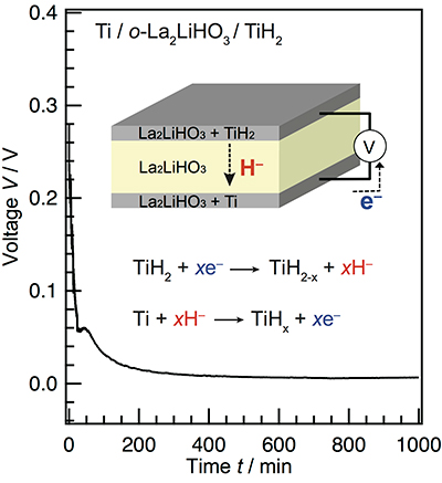 All-solid-state hydride-ion cell.  A discharge curve for a solid-state battery with the Ti/o-La2LiHO3/TiH2 structure. The inset shows an illustration of the cell and the proposed electrochemical reaction.