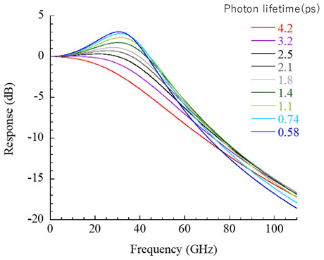Figure 10. Calculated frequency response characteristics when the photon lifetime in the cavity is changed. In the calculation, the relaxation oscillation frequency was kept constant at 40 GHz.