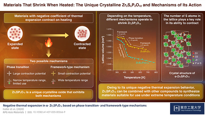 Materials That Shrink When Heated: The Unique Crystalline Zr2SxP2O12 and Mechanisms of Its Action