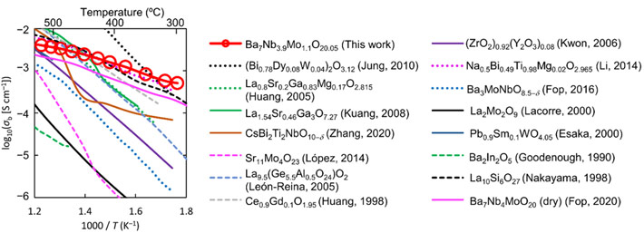 Figure 1. Comparison of bulk conductivities σb of Ba7Nb3.9Mo1.1O20.05 and other oxide-ion conductors. *