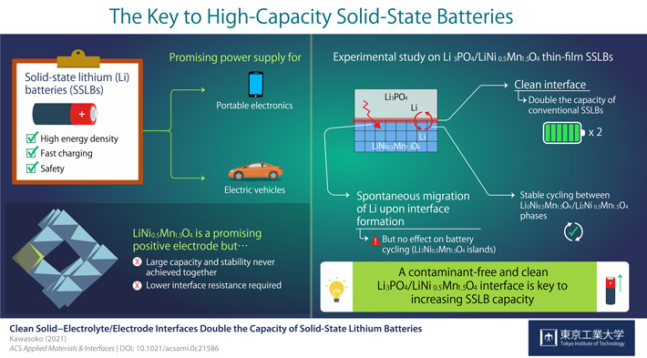 Capacity of Solid-State Lithium Batteries Doubled