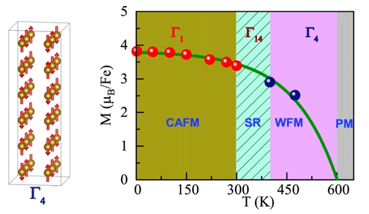 Figure 2. (Left) Magnetic structure of PbFeO3 between 600 K and 418 K. (Right) Magnetic phase diagram for PbFeO3