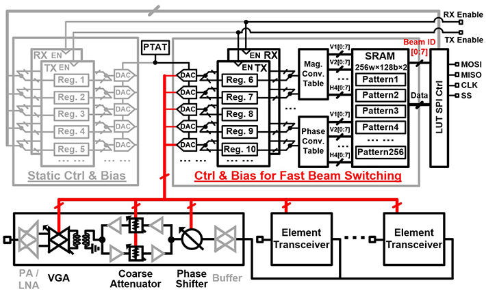 Figure 1 Fast-beam-switching control mechanism Large volume SRAM and lookup table are used for supporting 256 beam settings. The mechanism supports fast switching in transmit (TX) and receive (RX) mode with direct external TX/RX enable pins.