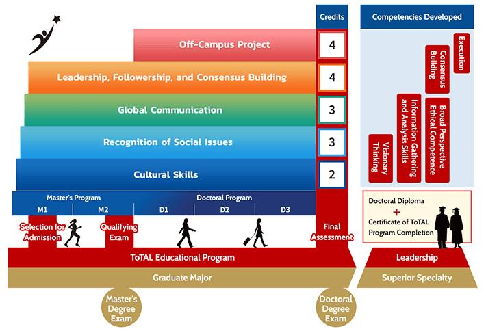 Framework for ToTAL curriculum