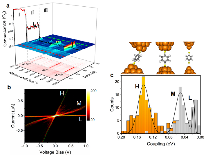 (a) Three-dimensional representation of the temporal evolution of SERS and conductance measurements upon rupture of the Au contact. Three distinct regions can be distinguished: (I) unbroken metallic contact, (II) the single-molecule regime, and (III) the broken contact regime. (b) Bi-dimensional I-V histogram summarizing the I-V response of single-molecule BDT junctions. (c) Statistical distribution of metal-molecule coupling obtained from the individual single-molecule I-V responses, together with the structural models. Orange-colored counts, centered on H, correspond to SERS active samples.