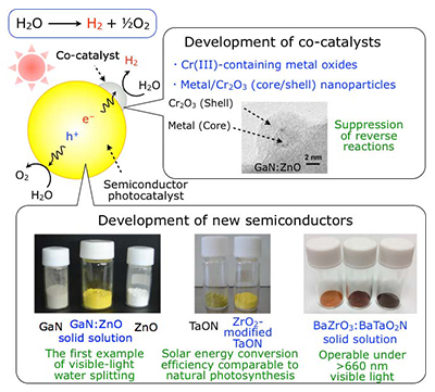 Development of semiconductor photocatalyst and co-catalyst for visible light decomposition of water