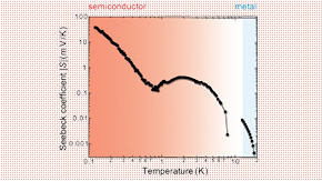 Discovery of Large Thermoelectric Effect in Organic Compound at Near-zero Temperature