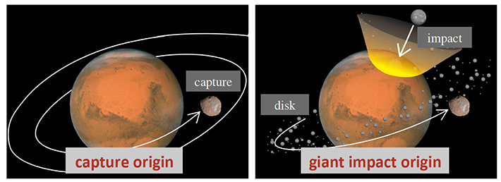 Two leading theories for the origin of Martian satellites, captured origin (left) and giant impact origin (right).