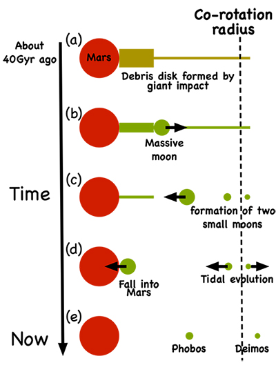 The evolution of the disk produced by a giant impact onto Mars.