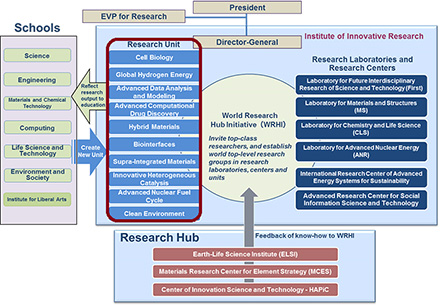 Institute of Innovative Research organization chart