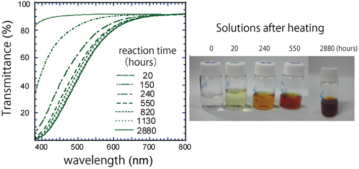 Visible transmittance spectra (left) and visual appearance (right) of solutions during heating. The solution containing formaldehyde and ammonia was heated at a temperature of 50 ℃ for 4 months. Although the starting solution is colorless and transparent, the color of the solution becomes dark and reddish owing to the synthesis of complex organic materials.