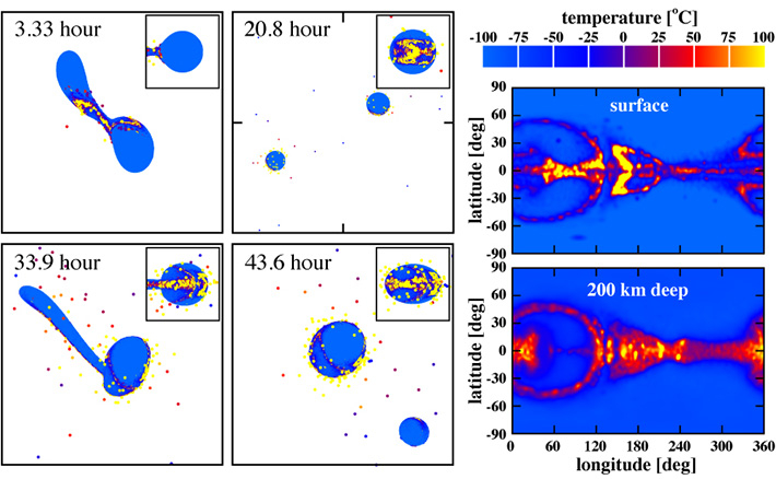 An example of numerical simulations for the Charon-forming giant impact. The impactor-to-target mass ratio was 0.35, impact velocity was about 1 km/s, and impact angle was 60 degrees. The four panels on the left are snapshots of the formation process for a Charon-sized satellite. The two panels on the right are Mercator projection maps of the temperature distributions of post-impact Pluto at the surface and 200 km deep. In this impact condition, a Charon-sized satellite can be formed and the regions near Pluto's equator are widely and extensively heated up to more than 50 ℃.