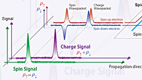 Spin-resolved oscilloscope for charge and spin signals