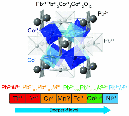 Crystal structure of Pb2+Pb4+3Co2+2Co3+2O12 where Pb and Co have charge orderings despite the simple PbCoO3 chemical composition and the valence distribution changes for PbMO3 (M: 3d transition metal)
