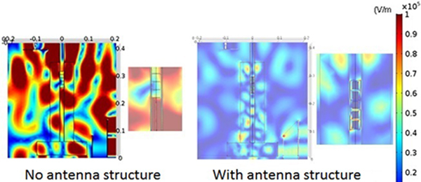 Difference in the distribution of the electric field in the applicator with and without the antenna structure through simulation