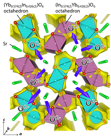 Refined Crystal Structure and Bond-Valence-Based Energy (BVE) Landscape of a test Oxide Ion of SrYbInO4.