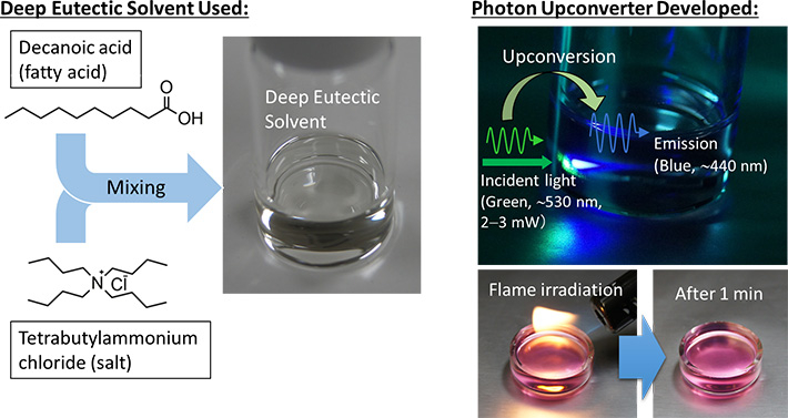 Deep eutectic solvents employed and photon upconversion sample developed.