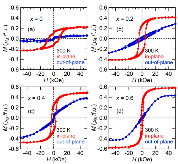 Magnetic field dependance (H) of the in plane (red line) and out-of-plane (blue line) magnetization for GaxFe2-xO3 films.