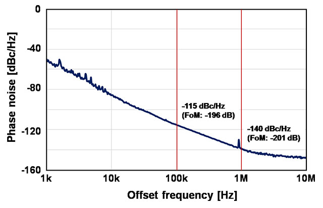(b) Phase noise characteristic