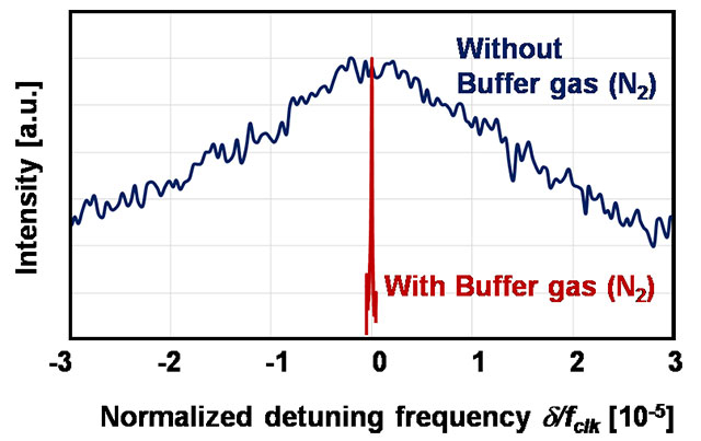 Fig. 5 CPT resonance by interrogating the developed gas cell. *fclk: A clock transition frequency of 87Rb