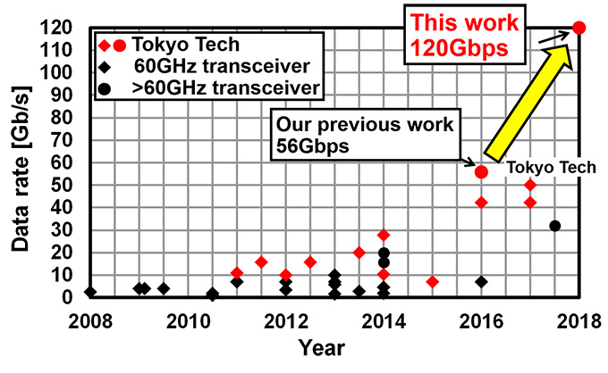 Figure 1. The race for performance of millimeter-wave wireless transceivers
