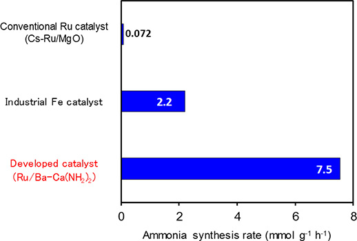 Comparison of ammonia synthesis activity (reaction temperature 260 ℃, pressure 9 atm)