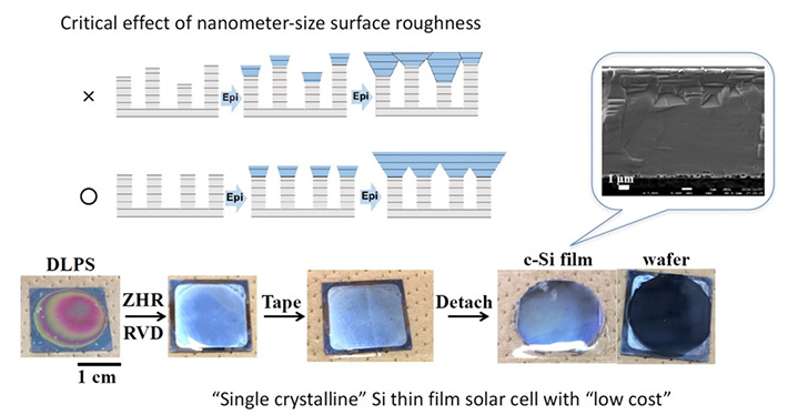 Figure 1. The monocrystalline Si thin film peeled off using adhesive tape