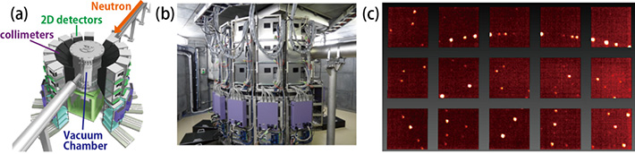 (a) A schematic figure and (b) a photograph of the SENJU diffractometer installed at the J-PARC facility. (c) Measured single-crystal neutron diffraction images.