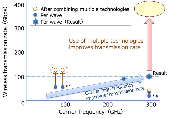 Development of large capacity wireless transmission technology