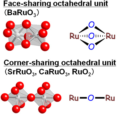 Schematic representations of the face-sharing unit in rhombohedral BaRuO3 and corner-sharing unit in tetragonal RuO2, cubic SrRuO3, and orthorhombic CaRuO3.