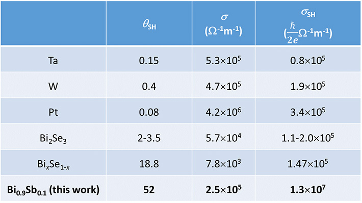 Performance comparison between several heavy metals and topological insulators at room temperature. θSH: spin Hall angle, σ: conductivity, σSH: spin Hall conductivity.